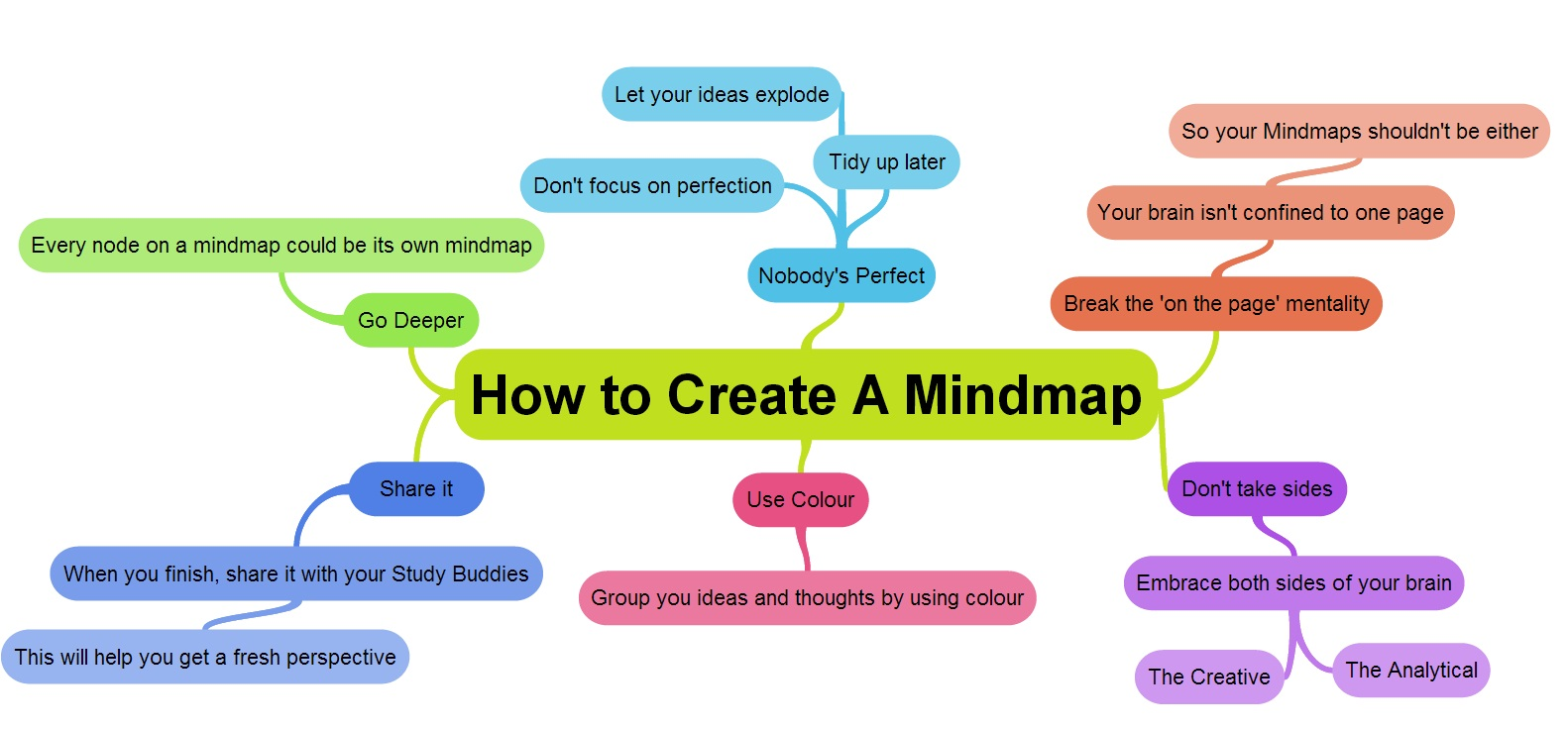 How-to-create-a-mind-map-mindmap