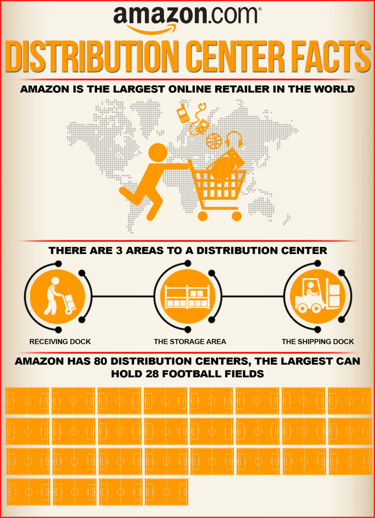 amazon distribution center inforgraphic